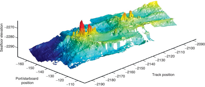 Seafloor Mapping - an overview
