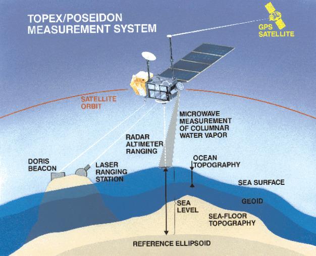 Radar Altimetry - an overview | ScienceDirect Topics