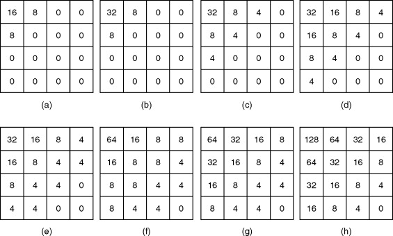 Quantization Matrix - an overview   ScienceDirect Topics