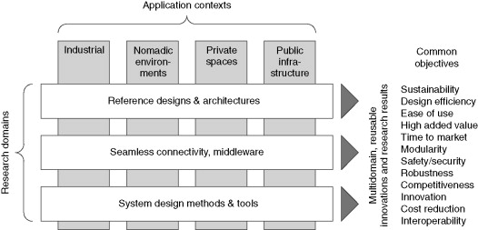 Embedded Systems An Overview Sciencedirect Topics