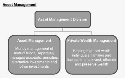 Asset Management - an overview | ScienceDirect Topics