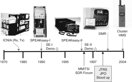 Software Defined Radio - an overview | ScienceDirect Topics