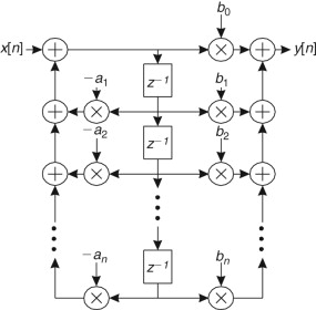 digital signal processor - an overview | ScienceDirect Topics