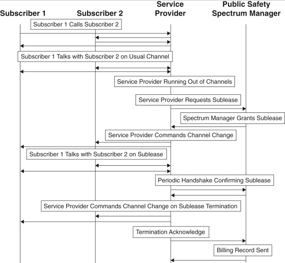Spectrum Policy - an overview | ScienceDirect Topics
