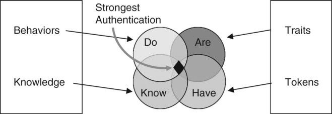 Authenticate User - an overview   ScienceDirect Topics