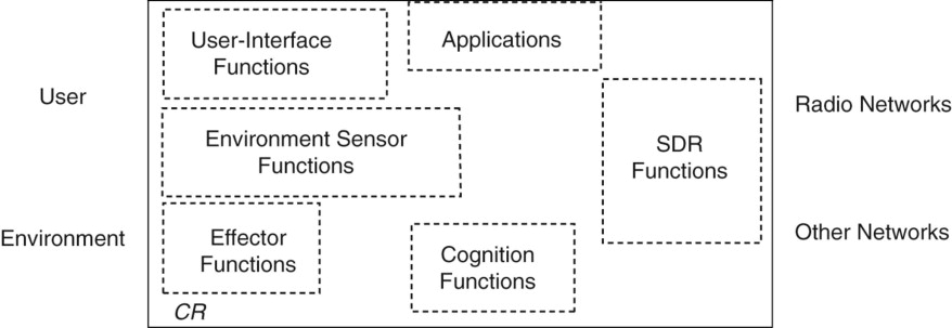 Cognitive Component - an overview | ScienceDirect Topics