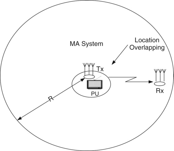 Single Antenna - an overview | ScienceDirect Topics