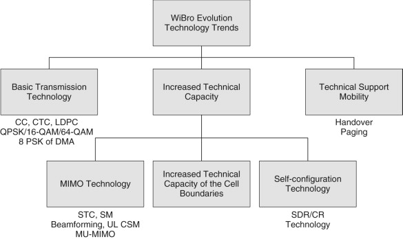 Self-Configuration - an overview | ScienceDirect Topics