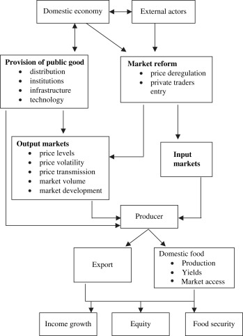 Agricultural Market - an overview   ScienceDirect Topics