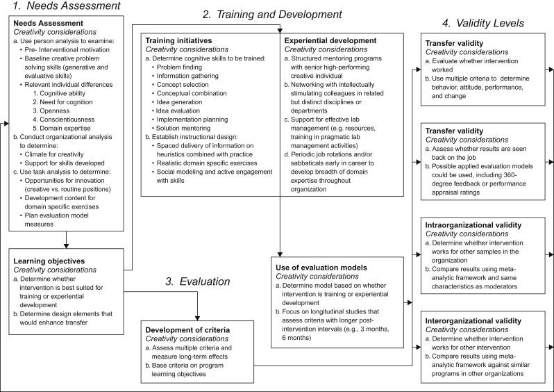 Masculinidad Adentro blanco como la nieve  Performance Management: Appraising Performance, Providing Feedback, and  Developing for Creativity - ScienceDirect