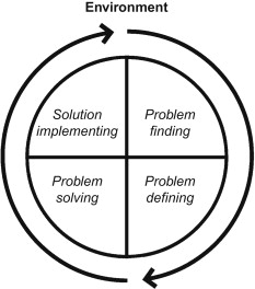 anizational development sciencedirect De Bono Six Thinking Hats download full size image