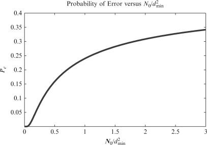 Minimum Euclidean Distance - an overview | ScienceDirect Topics