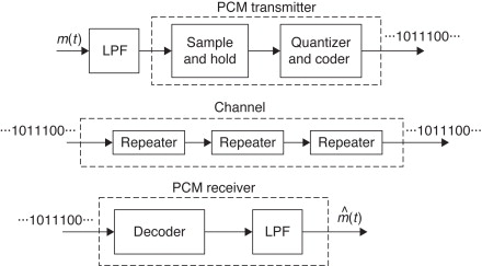 Pulse Code Modulation An Overview Sciencedirect Topics