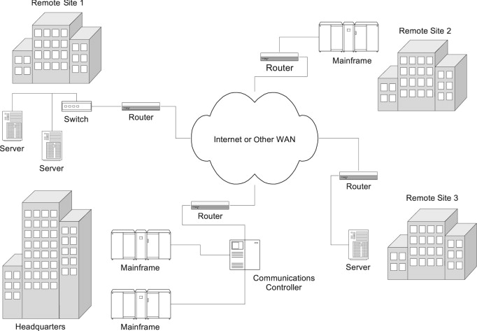 Distributed Database Management System An Overview Sciencedirect Topics