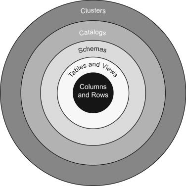 Multiple Schema - an overview   ScienceDirect Topics