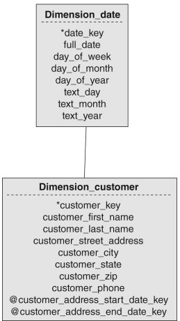Customer Dimension - an overview   ScienceDirect Topics