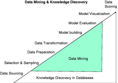 Data mining - an overview | ScienceDirect Topics