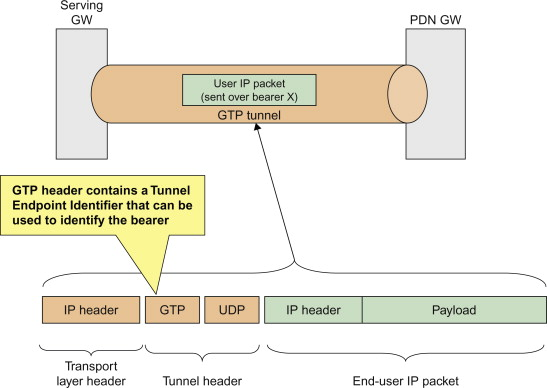 Packet Filter - an overview   ScienceDirect Topics