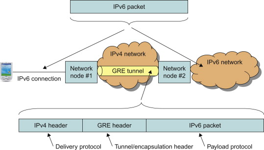 Tunneling Protocol - an overview | ScienceDirect Topics