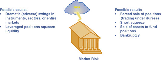 Market Risk - an overview | ScienceDirect Topics