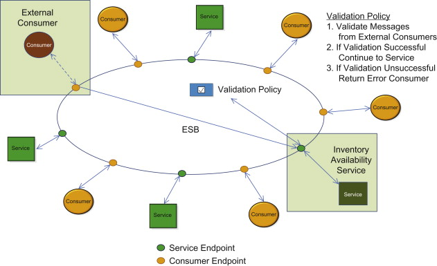 Availability Service - an overview | ScienceDirect Topics