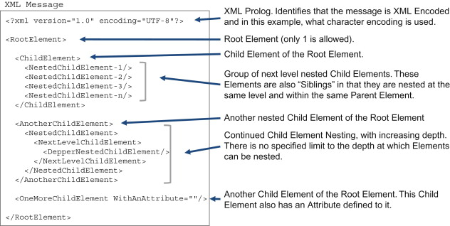 Extensible Markup Language - an overview | ScienceDirect Topics
