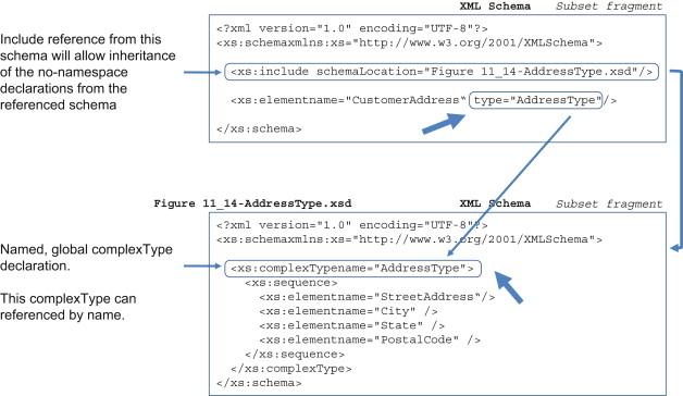 Default Namespace - an overview   ScienceDirect Topics