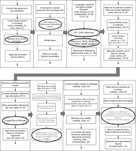 Package Hierarchy - an overview | ScienceDirect Topics