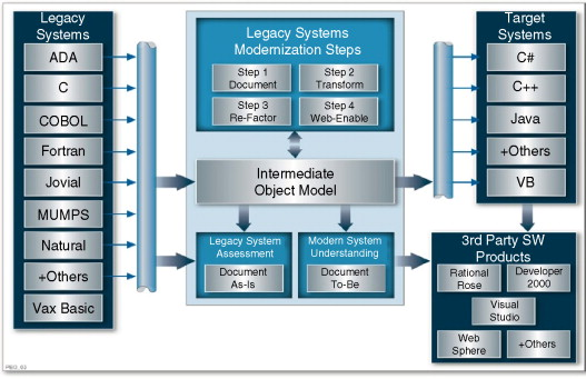 Legacy System Modernization of the Engineering Operational