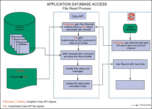 d71a7c1734 Relational Database System - an overview | ScienceDirect Topics