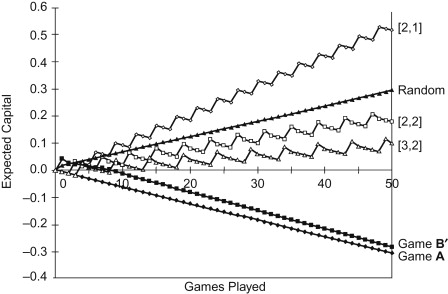 Multiplayer Game - an overview | ScienceDirect Topics