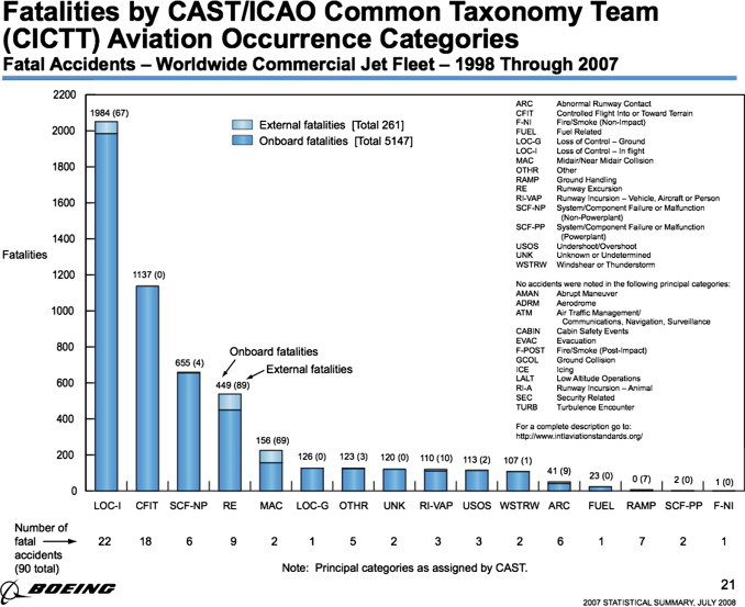 Line Oriented Flight Training Loft The Intersection Of Technical. The Advanced Qualification Program Philosophy Was Originally Developed For Team Crm Training And Assesment. Worksheet. Crm Worksheet For Land Navigation At Clickcart.co
