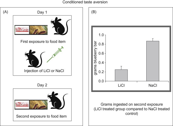 Taste Aversion - an overview | ScienceDirect Topics