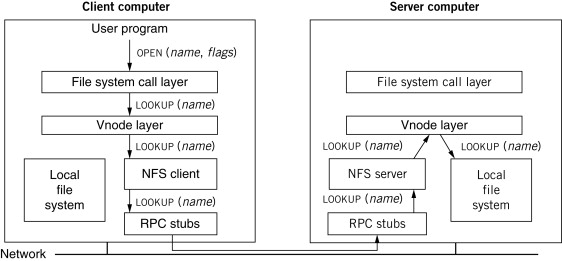 Local File System - an overview | ScienceDirect Topics