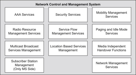 Network Control - an overview | ScienceDirect Topics