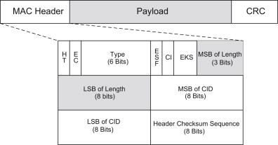 cyclic redundancy check - an overview | ScienceDirect Topics