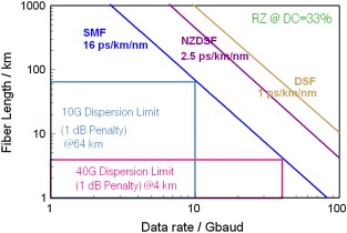 Dispersion-Compensating Fiber - an overview | ScienceDirect
