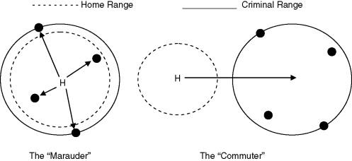 Criminal Profiling Methods - ScienceDirect