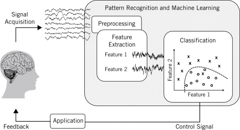 Statistical Pattern Recognition And Machine Learning In Brain Custom Pattern Recognition And Machine Learning