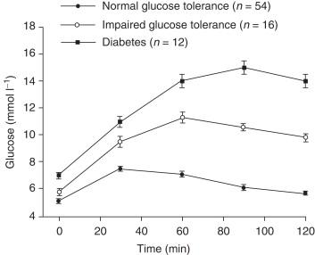 Glucose tolerance factor chromium