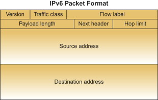 Payload Length - an overview | ScienceDirect Topics