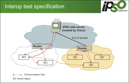 Protocol Specification - an overview | ScienceDirect Topics