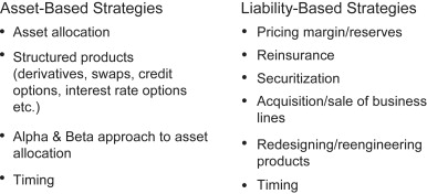Asset-Liability Management - an overview   ScienceDirect Topics
