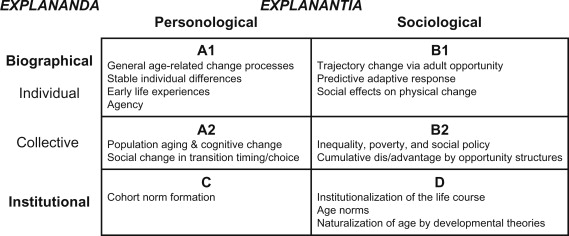 Age The Life Course And The Sociological Imagination Prospects For Theory Sciencedirect