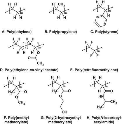 Polyethylene - an overview | ScienceDirect Topics