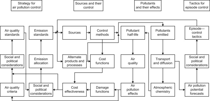 Pollution Control - an overview | ScienceDirect Topics
