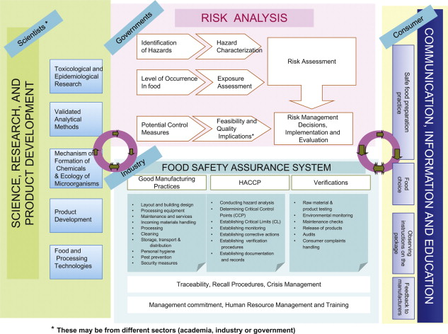 general overview of the organization of food safety management in society