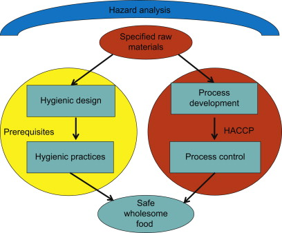 Hygiene in Food Processing and Manufacturing - ScienceDirect