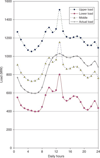 Load Model - an overview | ScienceDirect Topics