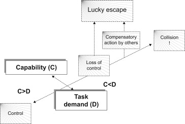 Driver Control Theory: From Task Difficulty Homeostasis to Risk